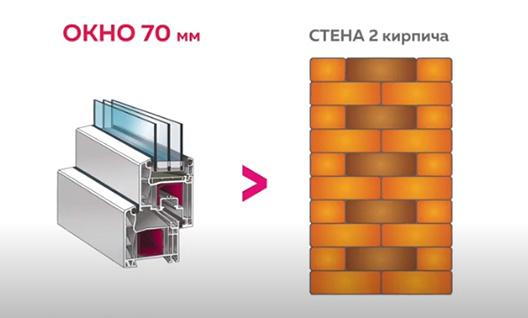 Окна и кирпичнач стена — сравнение